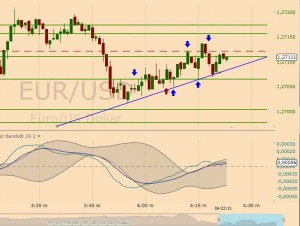 supporti e resistenze eur usd