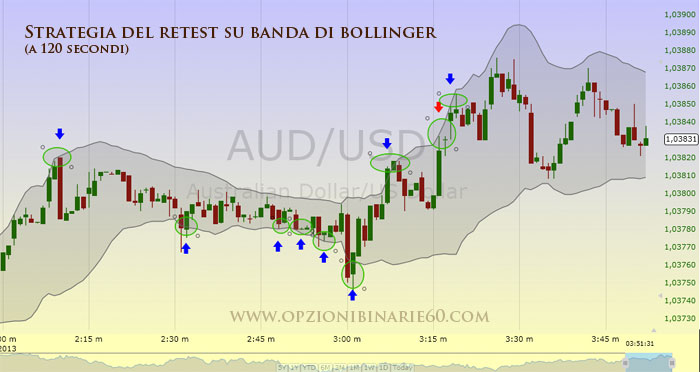 strategia del retest a 2 minuti