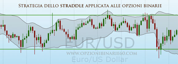 strategia straddle