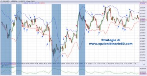 trading forex GBP/USD 16 aprile 2013