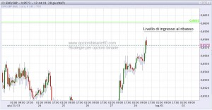 Segnale trading EUR GBP