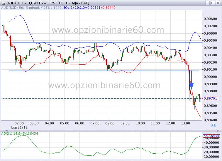 Binary options 10 minutes strategy