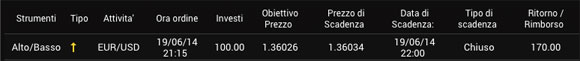 24option trade sul supporto