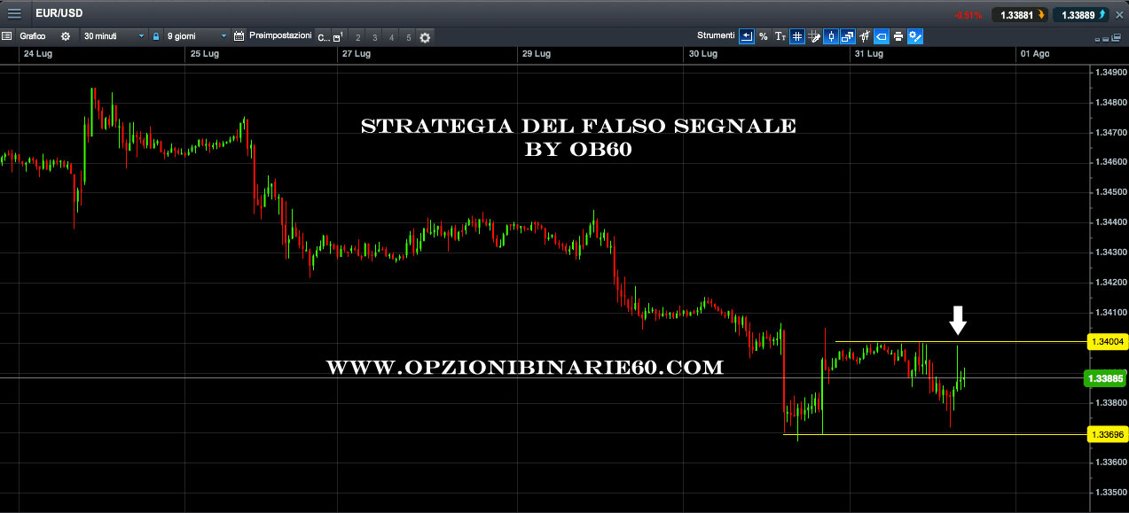 "Strategia di trading del ""falso segnale"""
