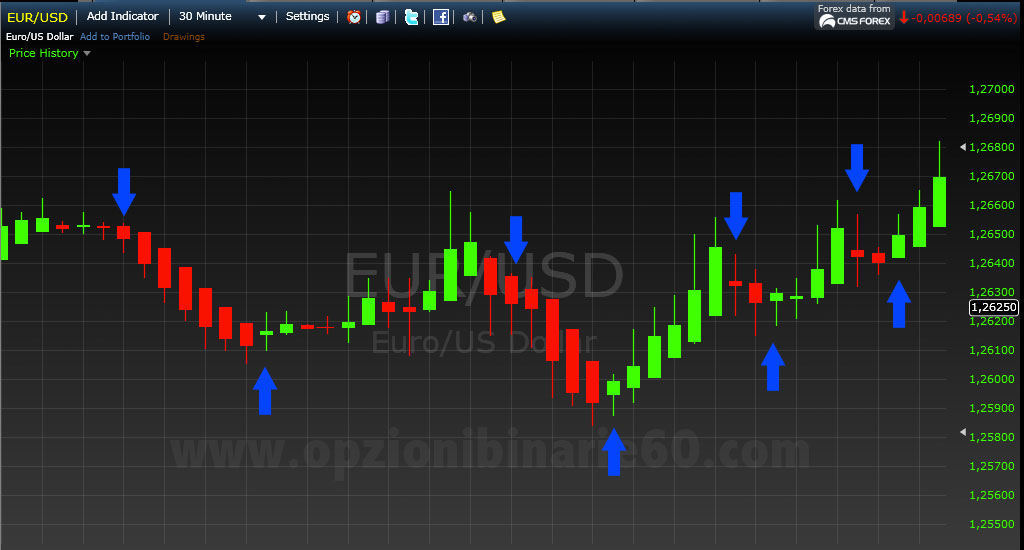 Binary options auto trading systems millionaire trading with
